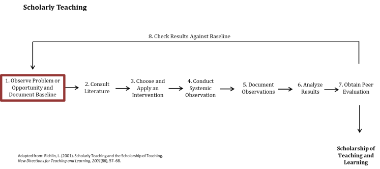 ST Figure Step 1